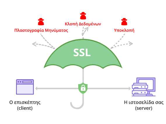 Free SSL fron hostinger will protect your clients personal data